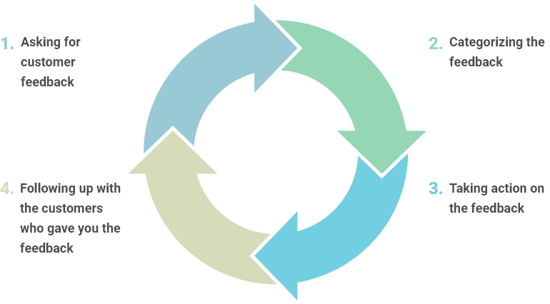 the four stages of the customer feedback loop